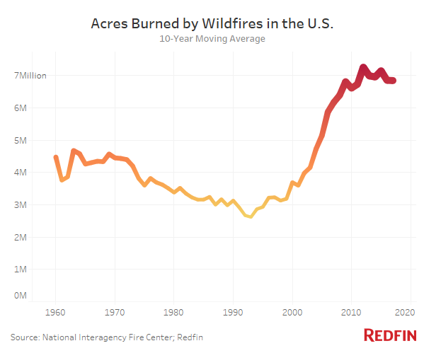 Growth in Acres Burned from Wildfires.png