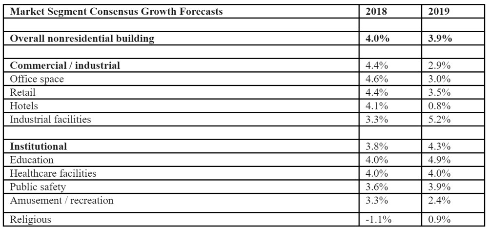 Market-Segment-Consensus-Growth-Forecasts.jpg
