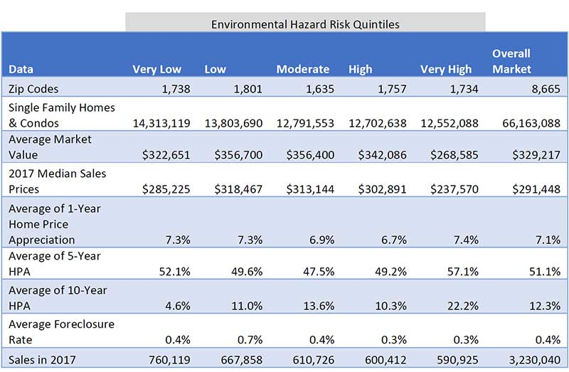 WPJ News | ATTOM Environmental Hazard Risk Quintiles