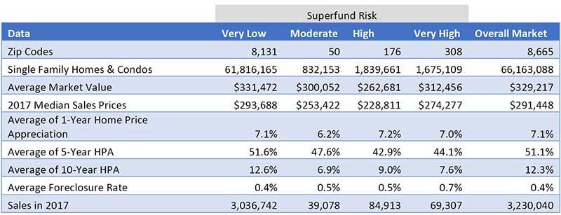 WPJ News | ATTOM Superfund Risk