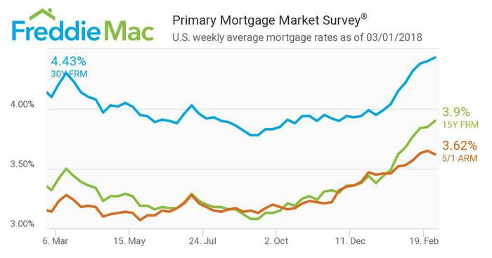 WPJ News | FreddieMac Primary Mortgage Market Survey Feb 2018