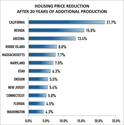 WPJ News | Housing Price Reduction After 20 Years of Additional Production