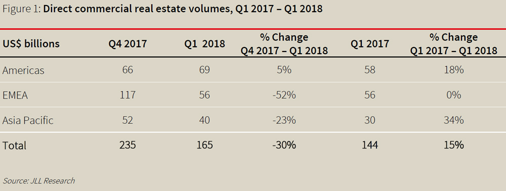 Direct-commercial-real-estate-volumes-Q1-2017.jpg