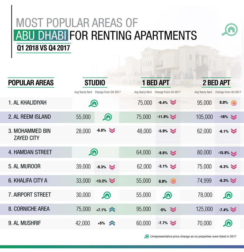 WPJ News | Most Popuar Areas of Abu Dhabi for Renting Apartments