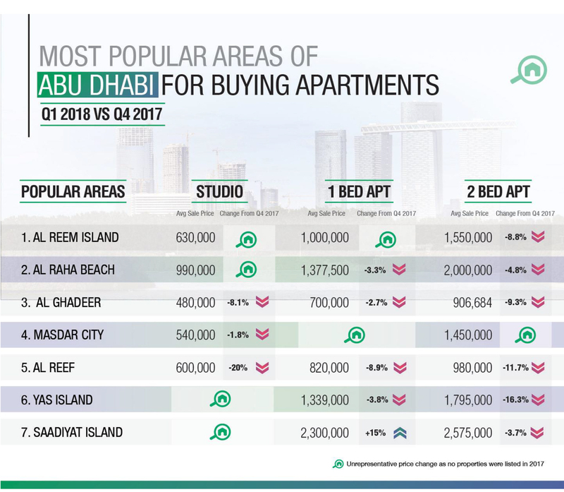 WPJ News | Most Popular Areas of Abu Dhabi for Buying Apartments