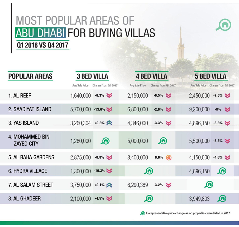 WPJ News | Most Popular Areas of Abu Dhabi for Buying Villas