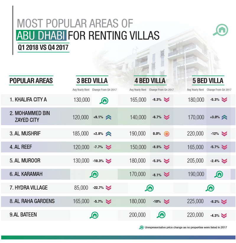 WPJ News | Most Popular Areas of Abu Dhabi for Renting Villas