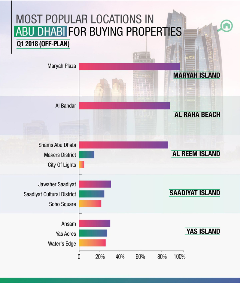 WPJ News | Most Popular Locations in Abu Dhabi for Buying Properties