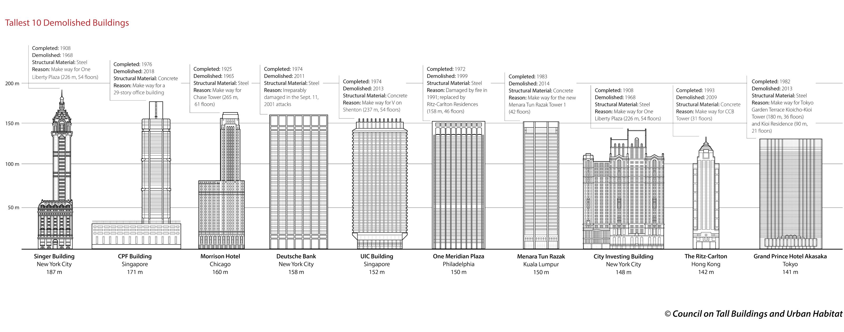 WPJ News   Tallest-Demolished-Buildings