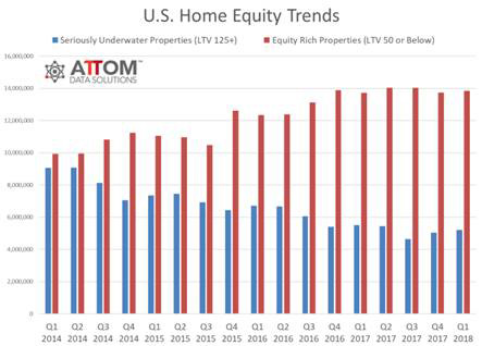 US-Home-Equity-Trends-may2018.jpg