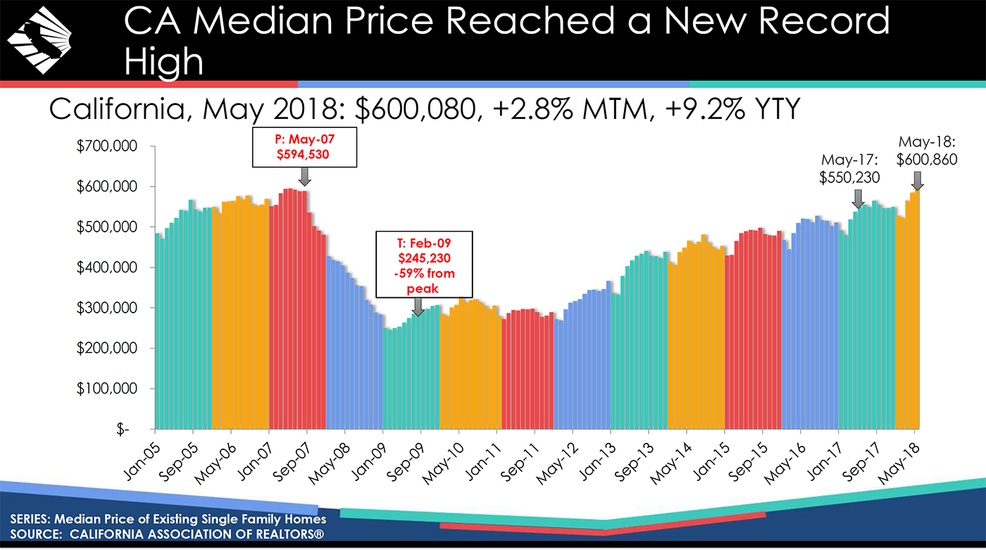 CA-Median-Price-Reached-a-New-Record.jpg