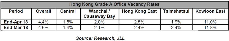 Hong-Kong-Grade-A-Office-Vacancy-Rates.png