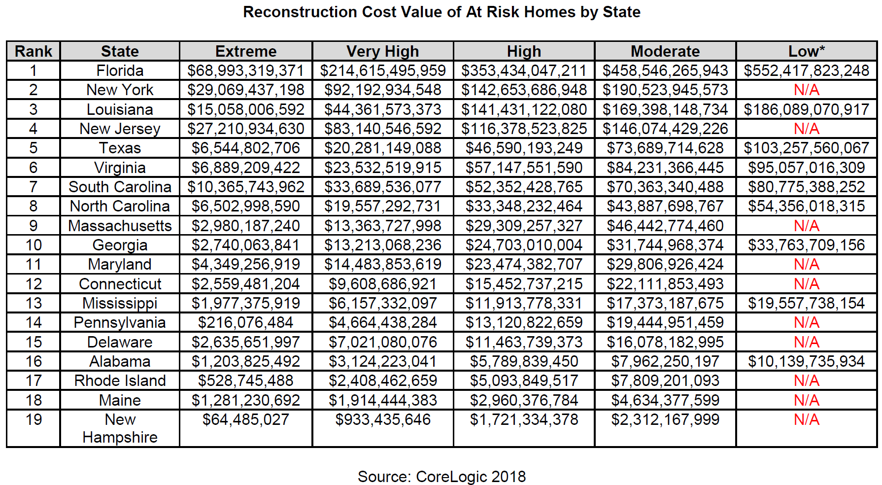 WPJ News | Reconstruction Cost Value of At Risk Homes by State
