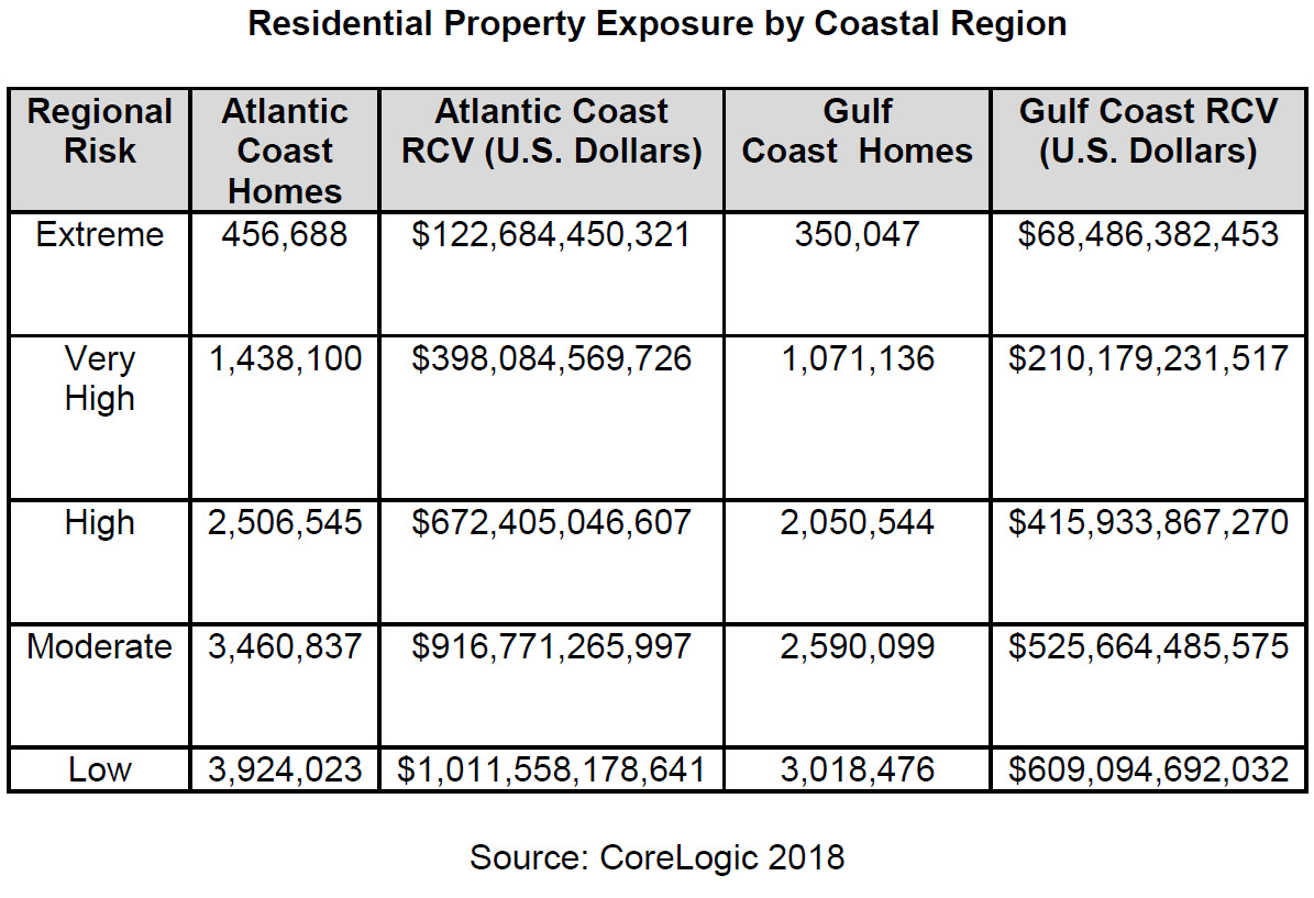 Residential-Property-Exposure-by-Coastal-Region.png