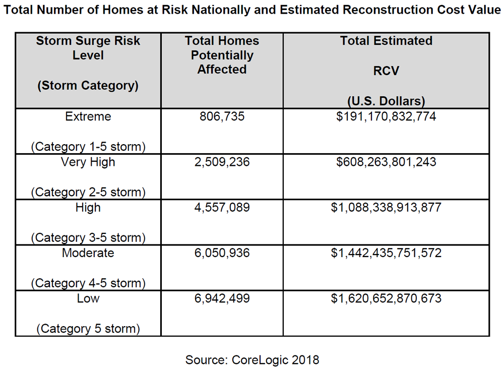 WPJ News | Total Number of Homes at Risk Nationally and Estimated Reconstruction Cost Value