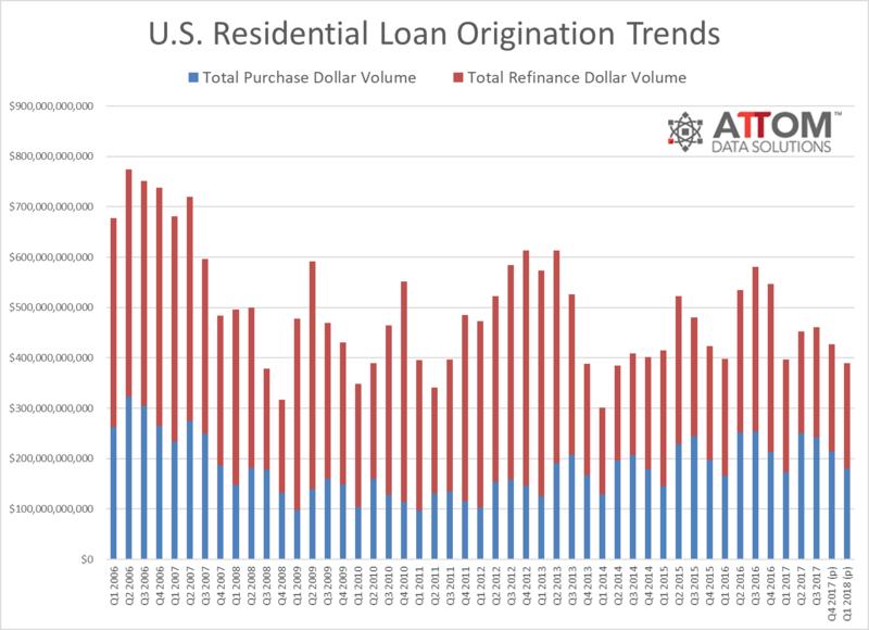 loan_origination_trends_Q1_2018.png