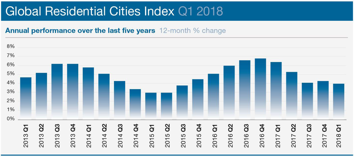 WPJ News | Global Residential Cities Index