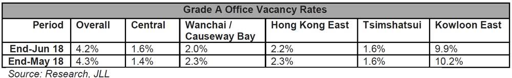 Grade-A-Office-Vacancy-Rates001.jpg