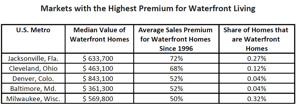 WPJ News | Markets with the Highest Premium for Waterfront Living