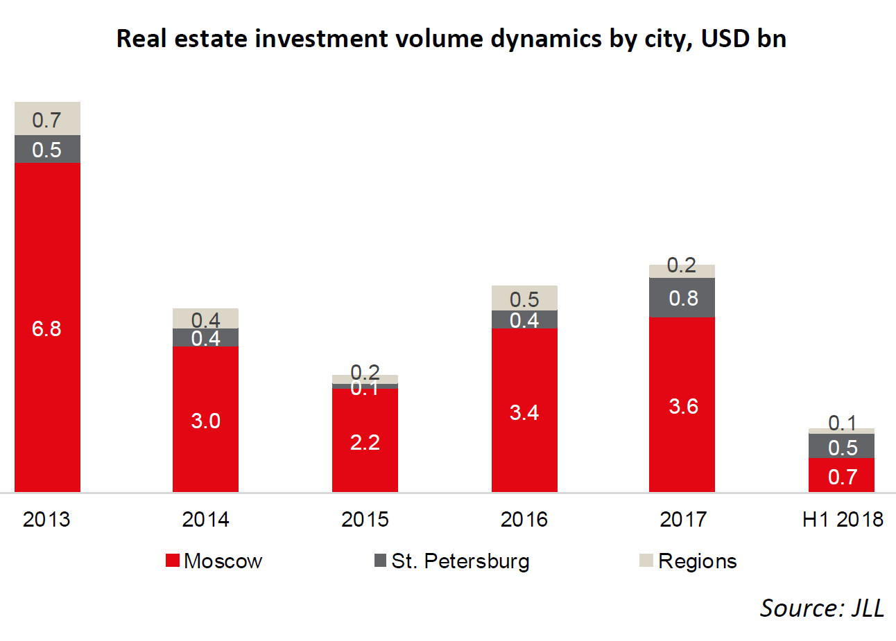 WPJ News | Real estate investment volume dynamics by city, USD bn
