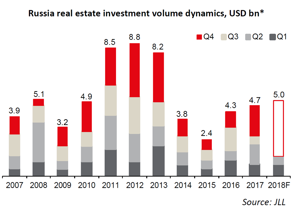 WPJ News | Russia real estate investment volume dynamics, USD bn