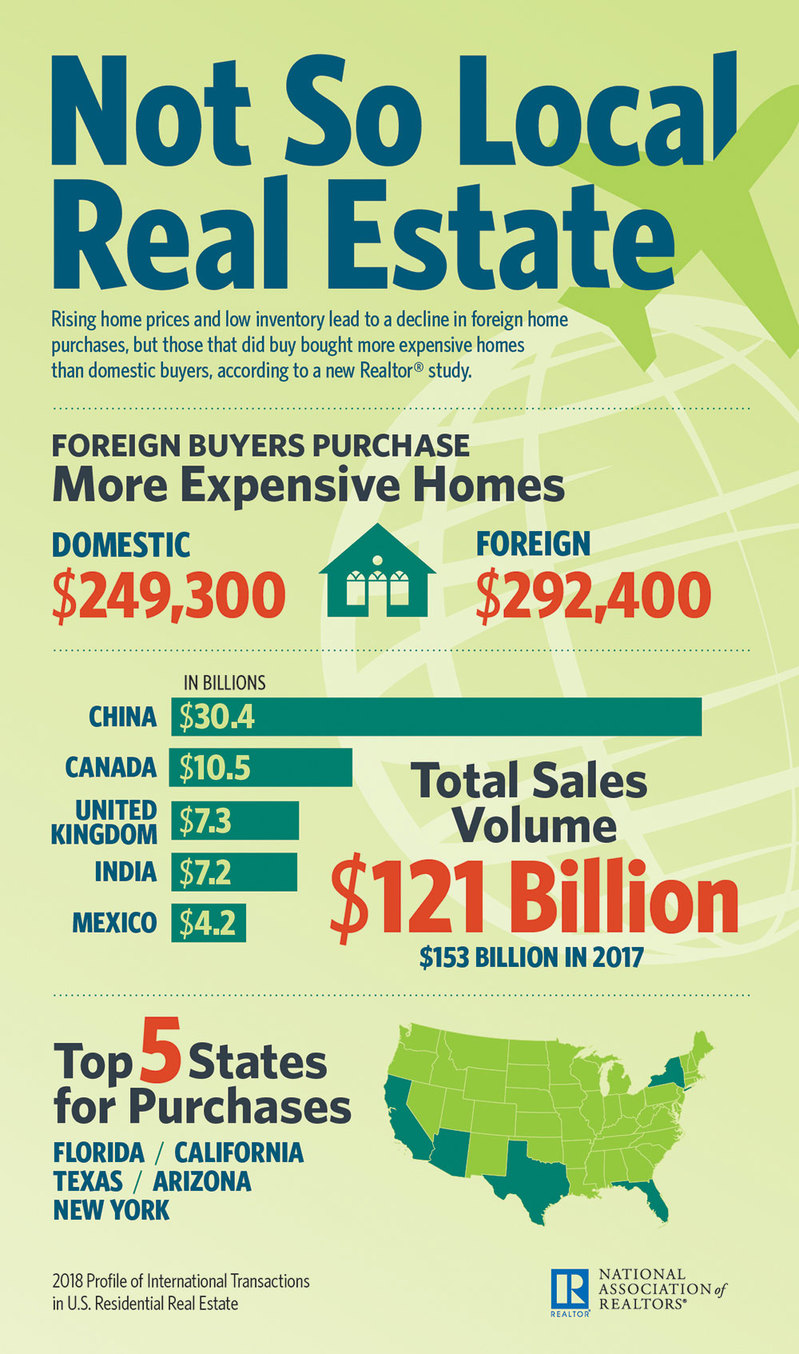 2018-not-so-local-real-estate-infographic-07-26-2018-1000w-1693h.jpg