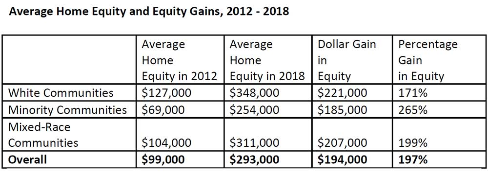 Average-Home-Equity-and-Equity-Gains,-2012-2018.jpg