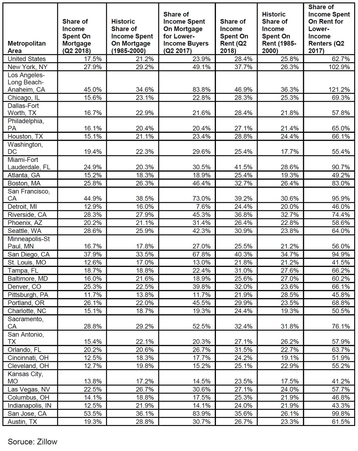 Mortgage-Burden-at-Historic-Levels-in-US-2018.jpg