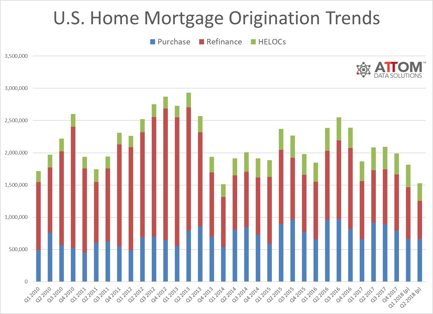 mortgage_origination_trends_Q2_2018.png