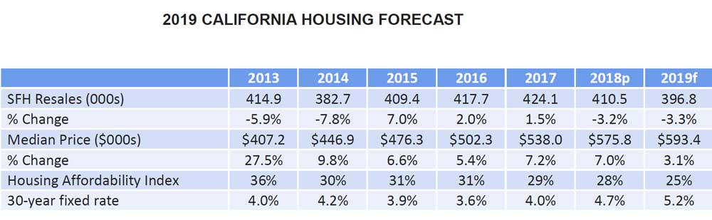 2019-CALIFORNIA-HOUSING-FORECAST.jpg