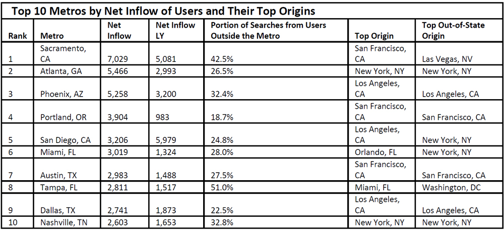 Top-10-Metros-by-Net-Inflow-of-Users-and-Their-Top-Origins-2018.jpg