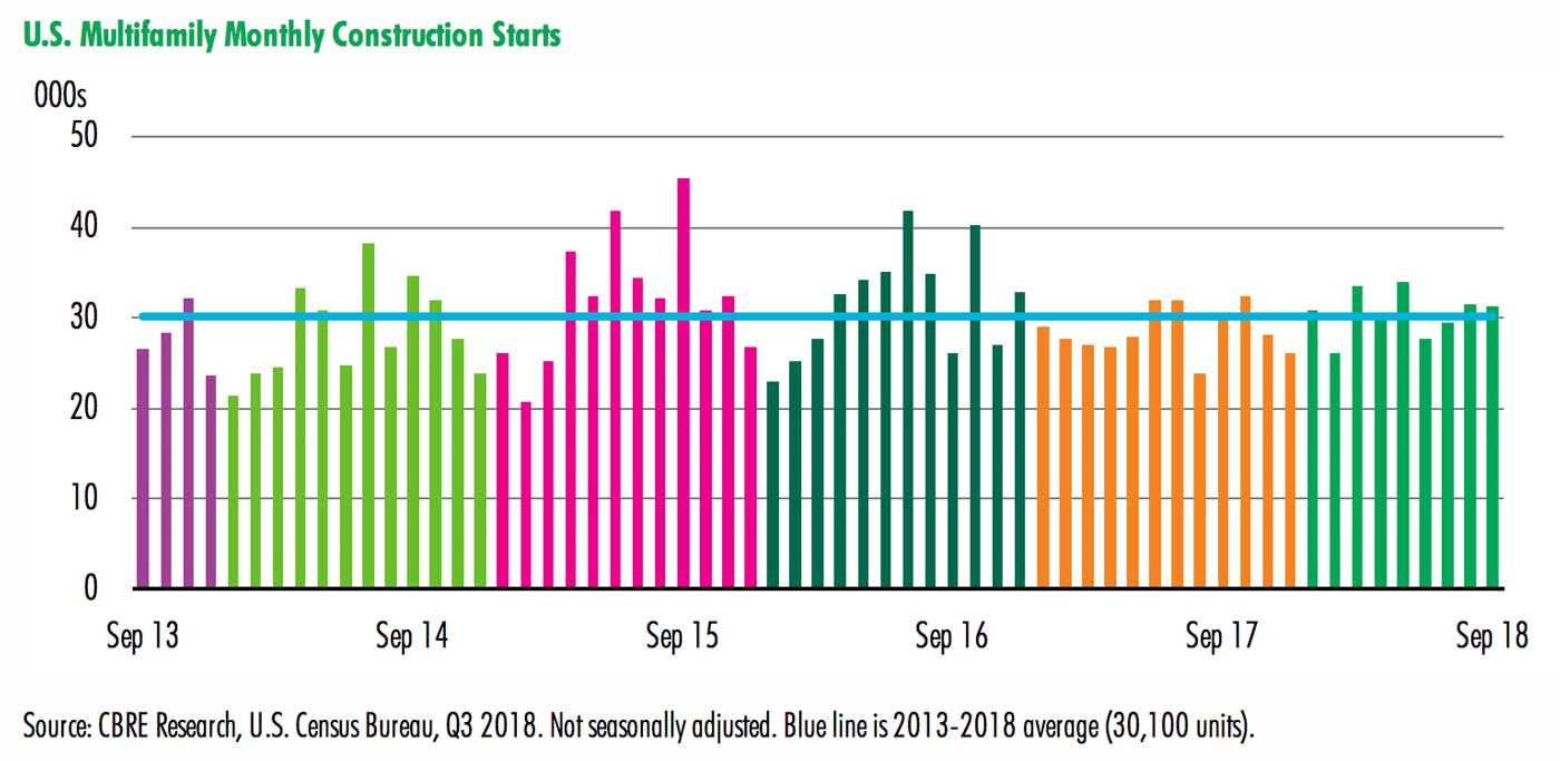 US-Multifamily-Monthly-Construction-Starts-Sep-2018.jpg