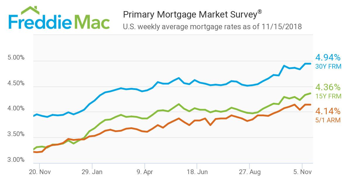 Primary-Mortgage-Market-Survey-Nov-2018.jpg