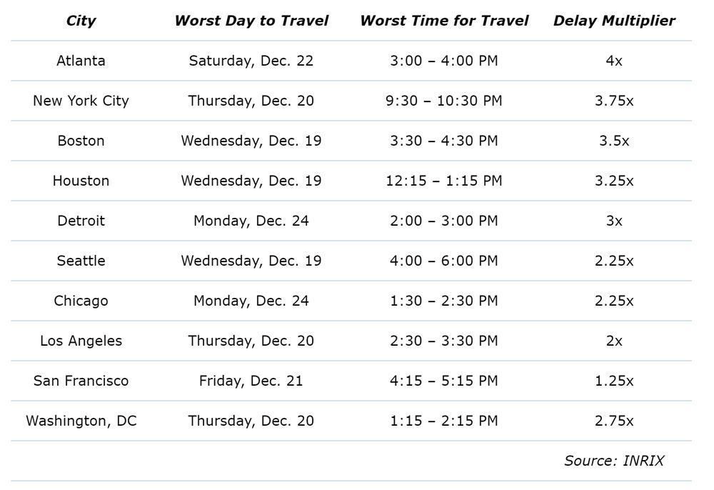 WPJ News | American Automobile Association holiday travel data for 2018