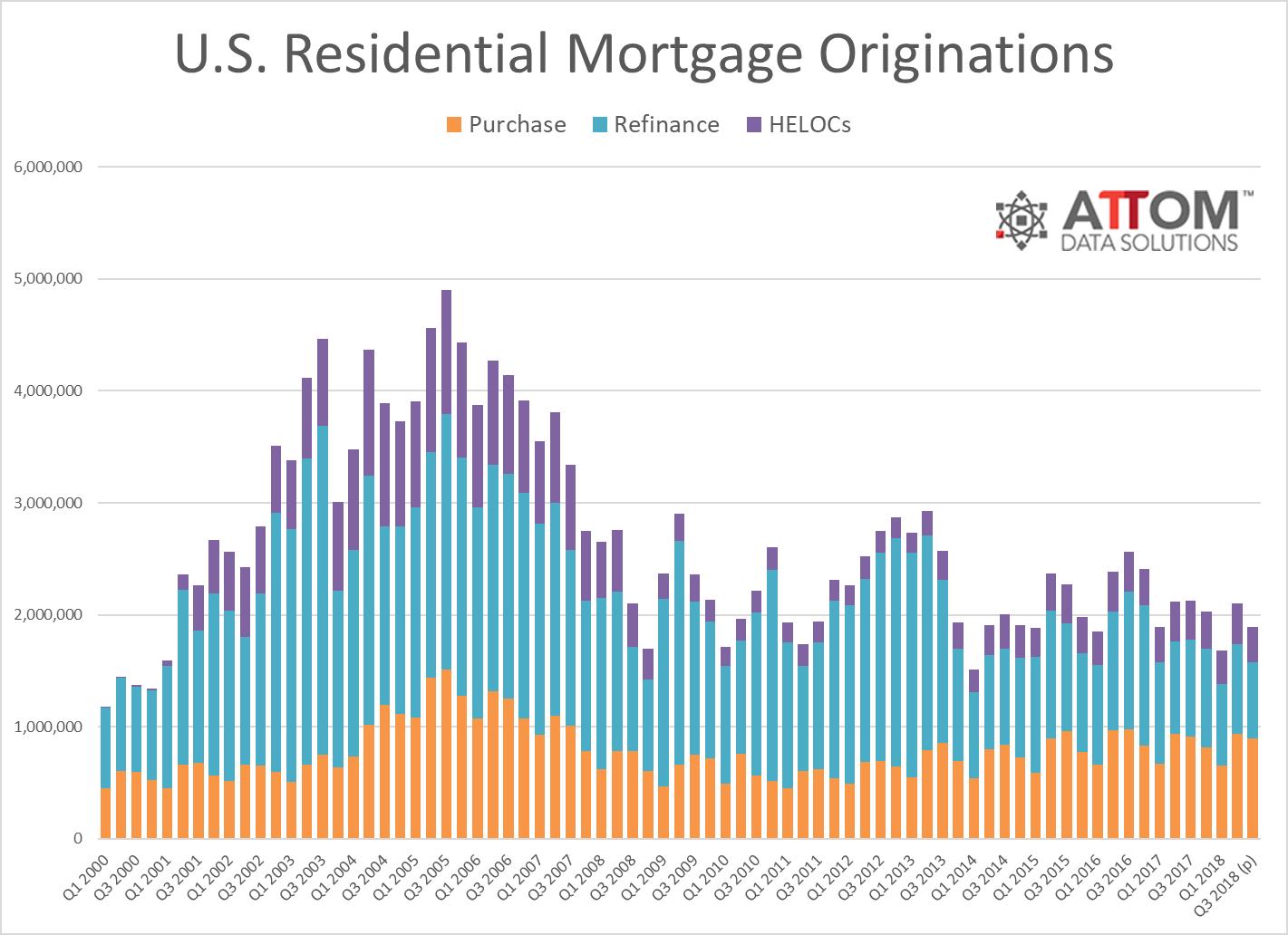 Mortgage_Origination_Historical_Q3_2018.png
