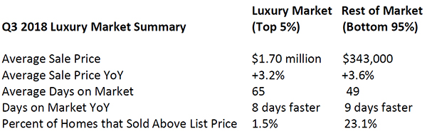 Q3-2018-Luxury-Market-Summary.jpg
