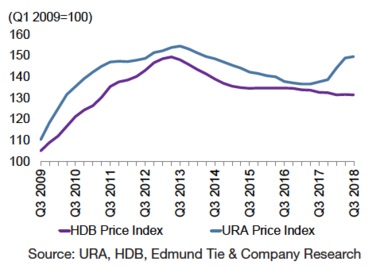 URA Private Residential Property Price Index and HDB Price Index.png