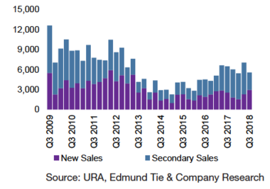URA Private Residential Sales.png
