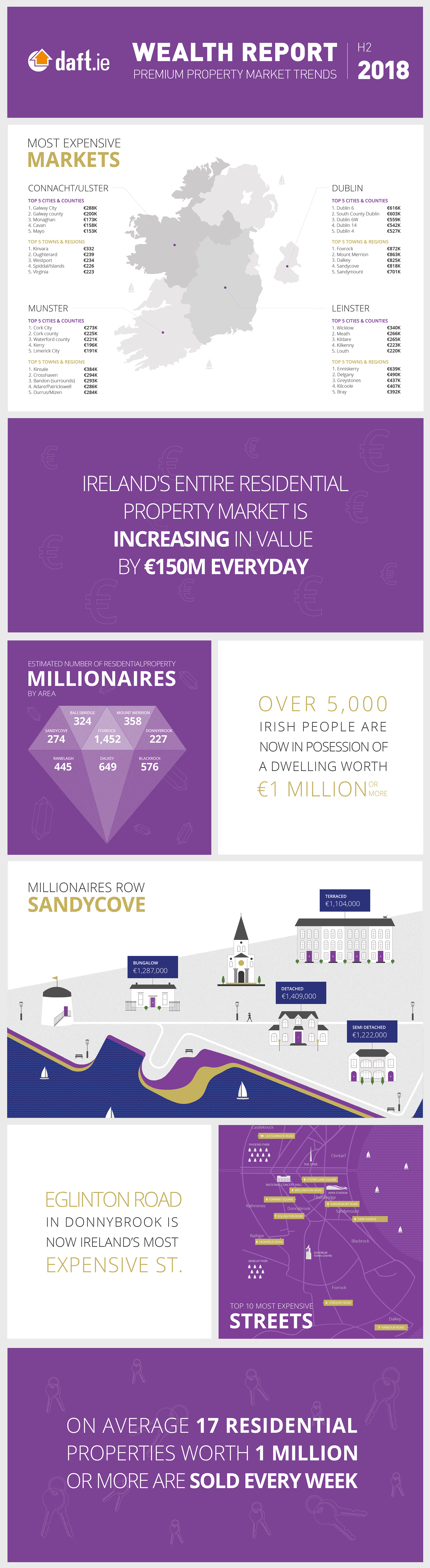 daft-wealth-report-Infographic.jpg