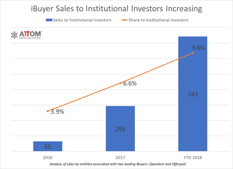 iBuyer_Institutional_Investor_Purchases.png