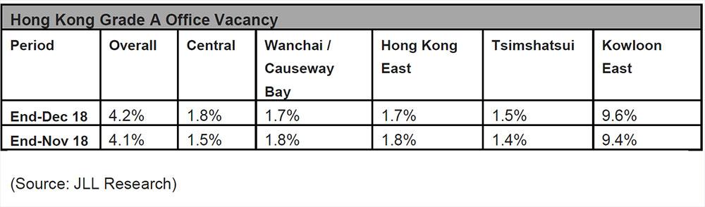 Hong-Kong-Grade-A-Office-Vacancy-Dec-2018.jpg