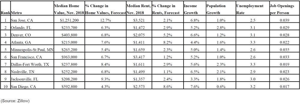 zillow-top-housing-markets-in-2019-2.jpg