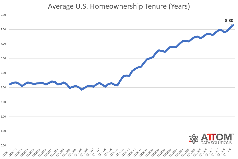 2018-Avg-Homeownership-Tenure.png