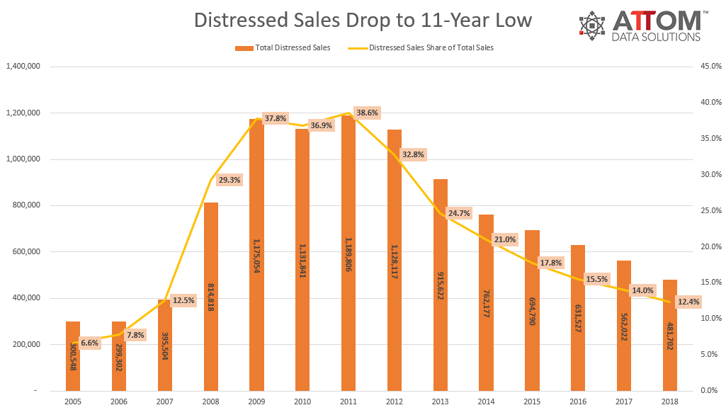 2018-Distressed-Sales.png