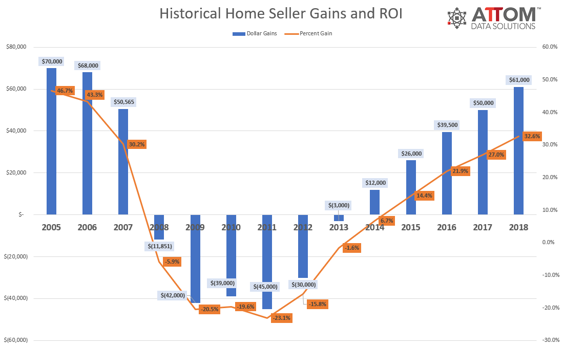 2018-Home-Seller-Gains.png