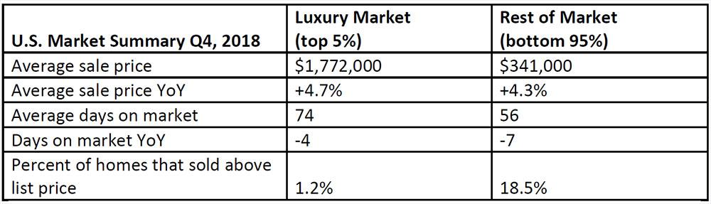 2019-Luxury-home-sales-report.jpg