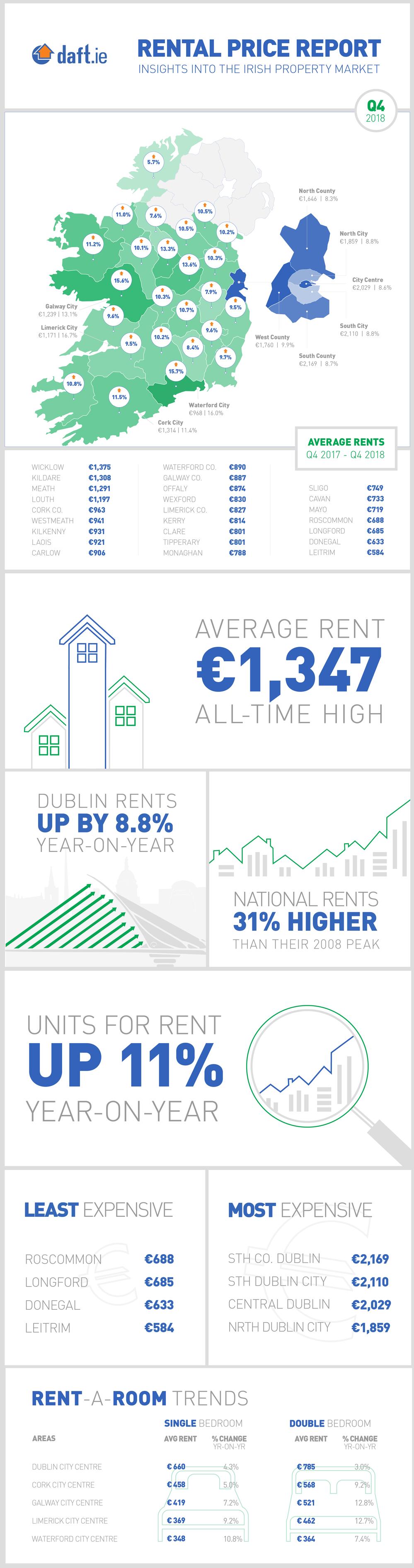 Ireland DAFT chart.png