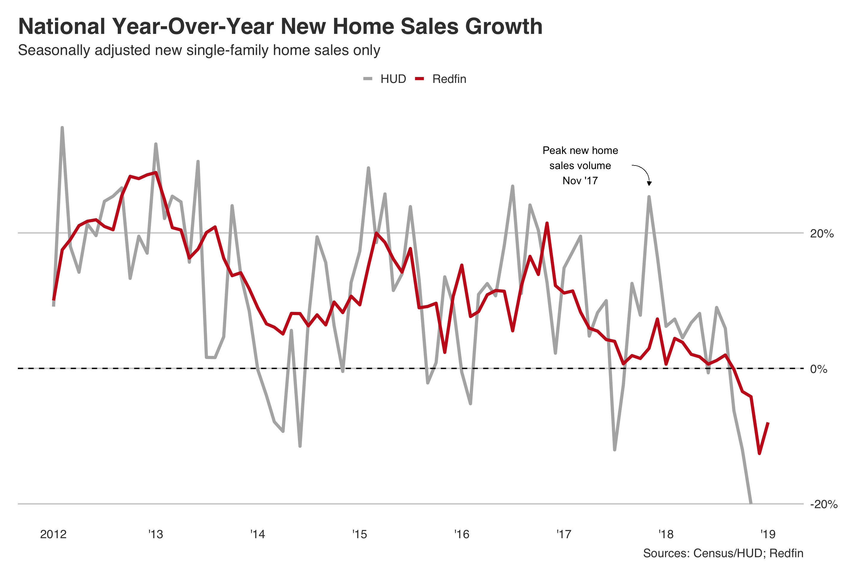 National-New-Single-Family-Home-Sales-Growth-seasonally-adjusted (1).png