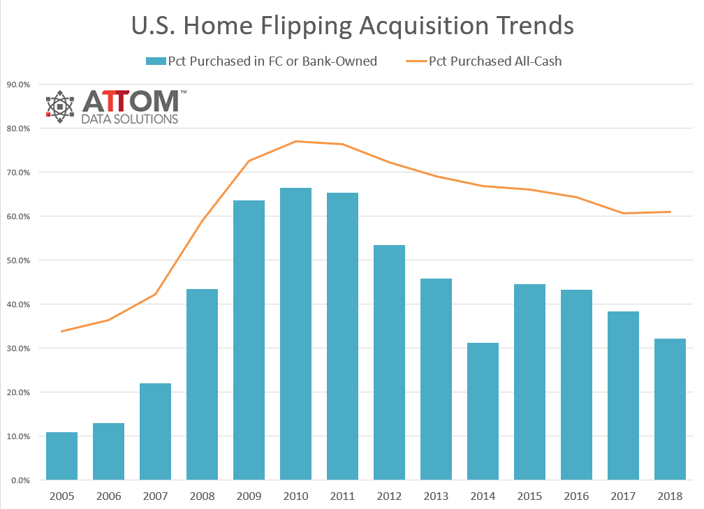 2018-Year-End-Home-Flipping-Acquisition-Trends.png