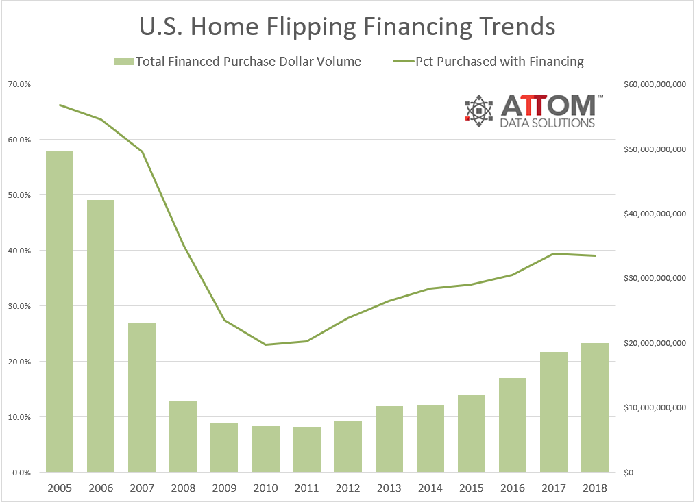 2018-Year-End-Home-Flipping-Financing-Trends.png